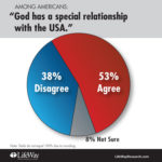 Most Americans believe God and U.S. have special relationship
