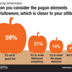 One-third of Americans avoid Halloween or its pagan elements