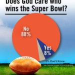 Does God care who wins the Super Bowl?